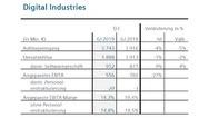 Geschäftszahlen der Division 'Digital Industries' von Siemens im 3. Quartal 2019