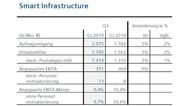 Geschäftszahlen der Division 'Smart Infrastructure' von Siemens im 3. Quartal 2019