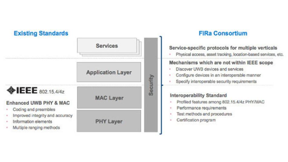 FiRa setzt auf den unteren Schichten des Standards IEEE 802.15.4/4z auf (MAC/PHY), um Interoperabilität zu garantieren und Dienst-spezifische Protokolle zu definieren.