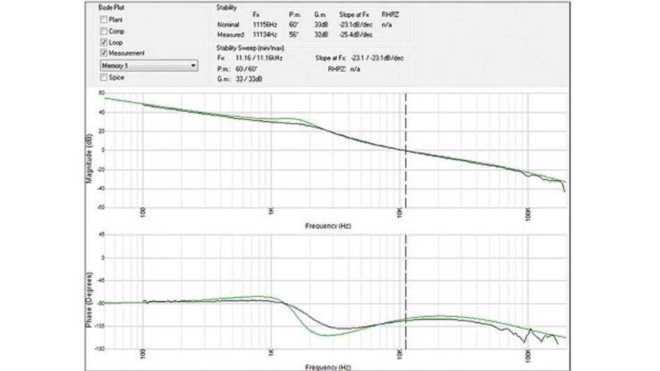 Bild 4: Reale Messdaten der Schleife (schwarze Kurve), die ins WDS importiert und mit der simulierten Schleife (grüne Kurve) verglichen werden.