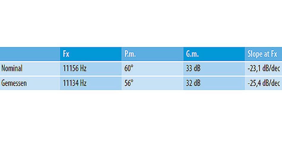 Tabtelle. Stabilität der im WDS simulierten (nominalen) und der gemessenen Schleife.