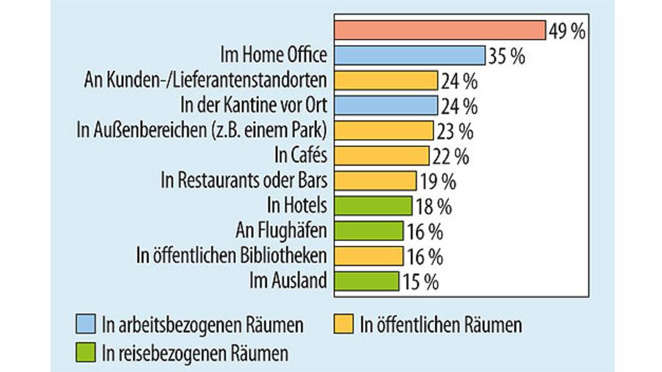 Bild 3. Standorte, an denen europäische Angestellte regelmäßig arbeiten.