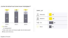 Ergebnisse der 'Jobstudie 2019' von Ernst & Young