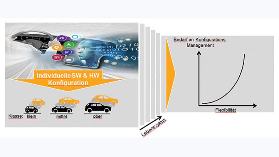 Bild 1. Bedarf an Konfigurationsmanagement bedingt durch individualisierte Fahrzeuge.