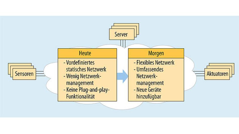 Bild 2. Von statischer zu dynamischer Netzwerkkonfiguration.