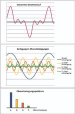 Grafiken zum Stromverlauf