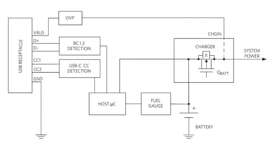 Bild 1: Typisches Powermanagement-System bei USB 3.1 Typ-C.