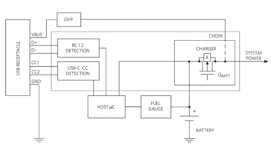 Bild 3: Die blau umrandeten Blöcke lassen sich bei USB-C in einem einzigen Powermanagement-IC integrieren.