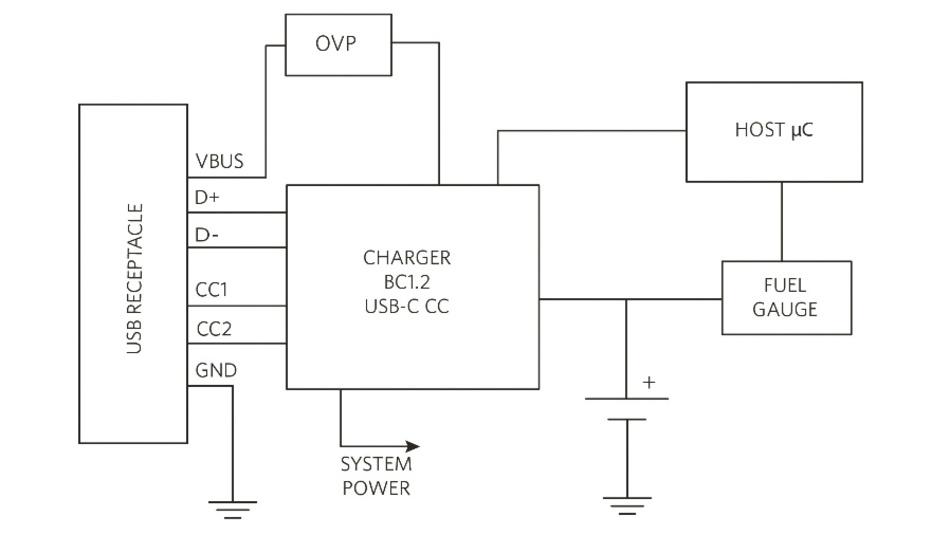 Bild 4: Integriertes USB-C-Ladesystem.