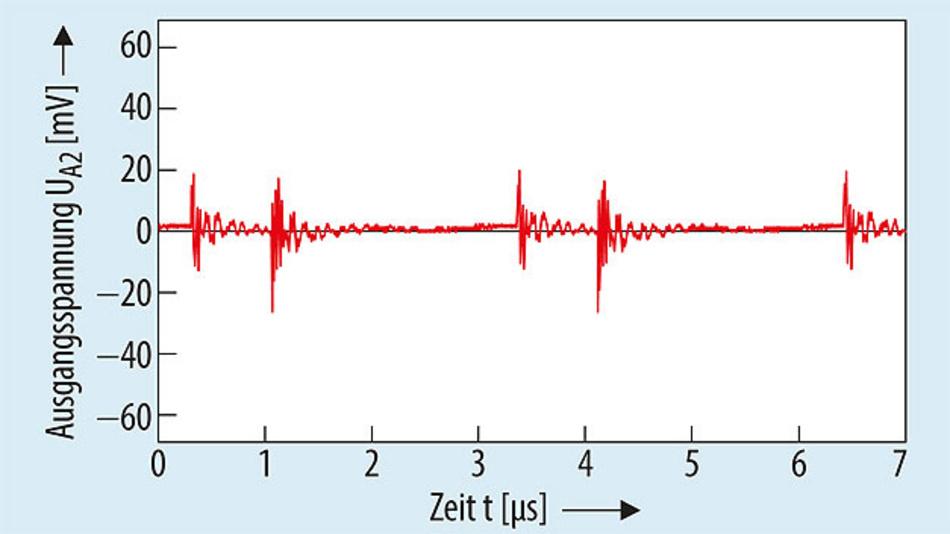 Bild 5. Der Einsatz eines Filters (Bild 6) kann die Spannungswelligkeit am Ausgang deutlich reduzieren. Das Beispiel zeigt die Welligkeit am Ausgang UA2 im Betriebszustand 5 – analog Bild 4 – mit zusätzlichem Filter.
