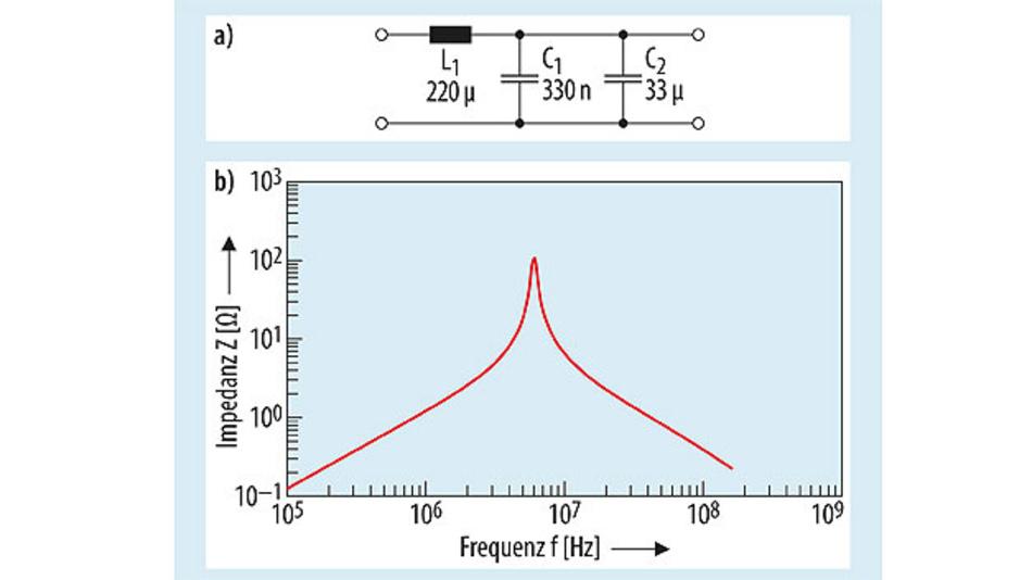Bild 6. Filterschaltung (oben) für die Ausgangsspannung,  wie er für die Messung in Bild 5 für UA2 eingesetzt wurde,  und Impedanzverlauf (unten) der im Filter verwendeten  Drossel L1 (WE-PD 744778222 von Würth Elektronik eiSos). Die Kondensatoren sind ebenfalls von Würth: C1 ein MLCC  (WCAP-CSGP 885012206121) und C2 ein Elko (WCAP-PSHP 875115655013).