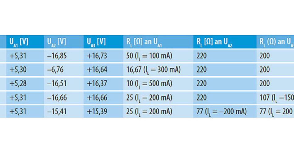 Tabelle 2. Die Ausgangsspannungen des Abwärtswandlers aus Bild 3 mit verschiedenen Lasten.