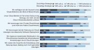 Grafik zum verfolgten Cloud-Ansatz