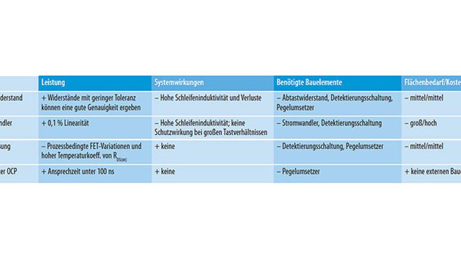 Tabelle 1. Gegenüberstellung der verschiedenen OCP-Methoden.
