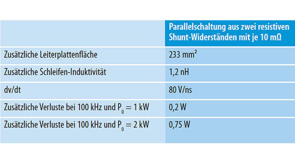 Tabelle 2. Systemseitige Auswirkungen einer OCP-Implementierung auf der Basis von Shunt-Widerständen.
