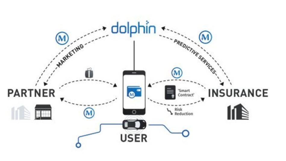 Dolphin will neben den Autofahrern Partner und Versicherungen einbinden, die den Versicherten günstige Angebote machen können, wenn sie sich entsprechend verhalten.