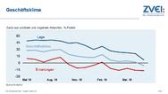 Erstmals seit Oktober 2014 sank das Geschäftsklima in der deutschen Elektroindustrie im Juli unter die Null-Linie.
