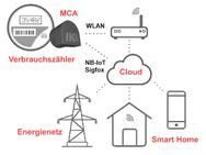 Schema Cloud-Übertragung