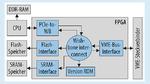 Das FPGA-Design