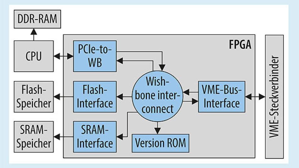Bild 2. Das FPGA-Design besteht aus verschiedenen VHDL-Blöcken, die sich um den Wishbone-Bus gruppieren, einen Open-Source-Bus, der häufig in FPGAs verwendet wird und die verschienenen Module verbindet.