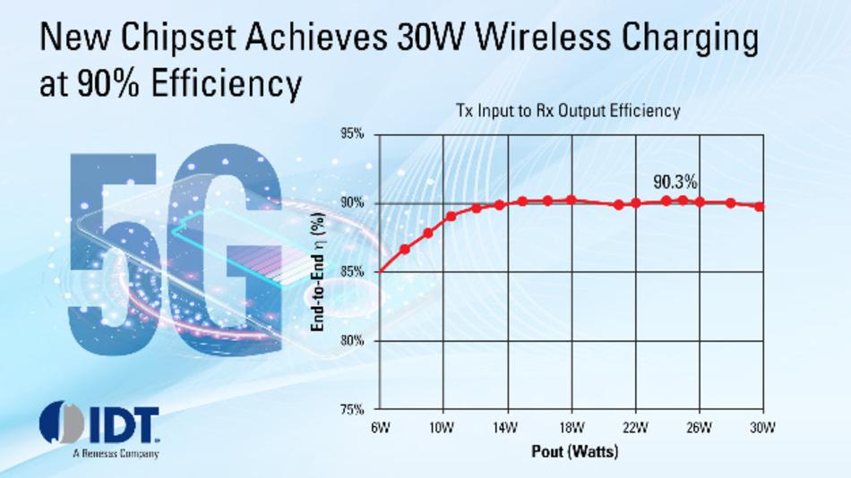 Einen neuen Wireless-Charging-Chipsatz, bestehend aus dem Sende-IC P9247 und dem Empfänger-IC P9415, hat IDT vorgestellt. Gemeinsam sollen sie Smartphones kabellos mit bis zu 30 W aufladen können.