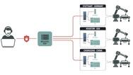 Remote Access Portal von Welotec