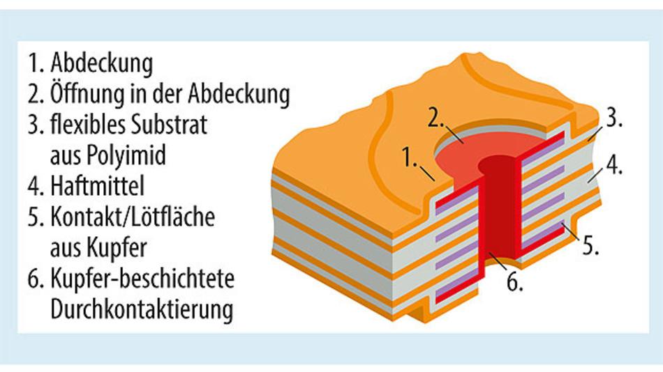 Bild 1. Typischer Aufbau einer mehrlagigen flexiblen Leiterplatte mit vier Kupferlagen und einer Durchkontaktierung, die Leiterbahnen auf allen Lagen verbindet.