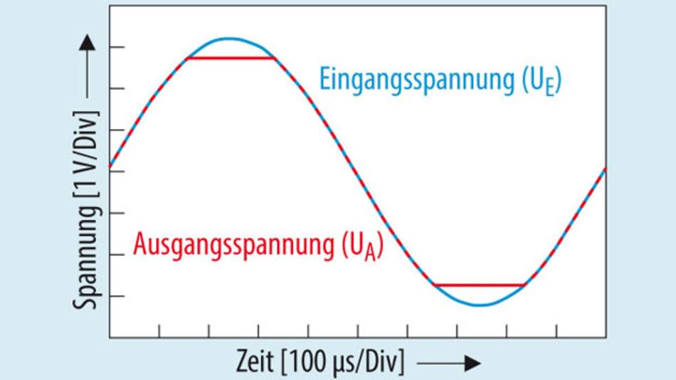 Bild 4. Bei OPVs mit komplementären Transistorpaaren im Eingang tritt keine Phasenumkehr (siehe Bild 2) auf.