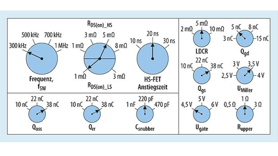 Bild 1. Diese Parameter wirken sich auf die Verluste und den Wirkungsgrad eines Buck-Controllers aus.