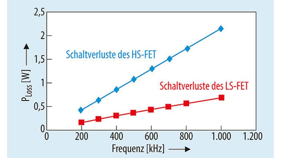 Bild 6. Schaltverluste von HS-FET und LS-FET als Funktion der Schaltfrequenz