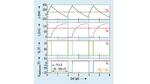 Mit der Simulations-Software SIMPLIS lassen sich die Signalverläufe der bipolaren Stromversorgung nach dem Abwärtswandler-Prinzip (aus Bild 5) darstellen und analysieren