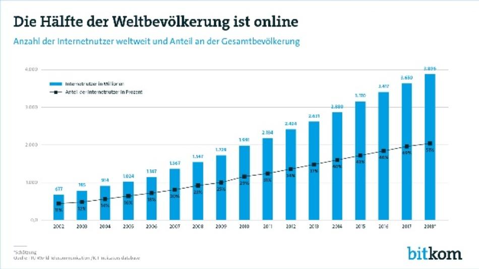 Das rasante Wachstum des Internets