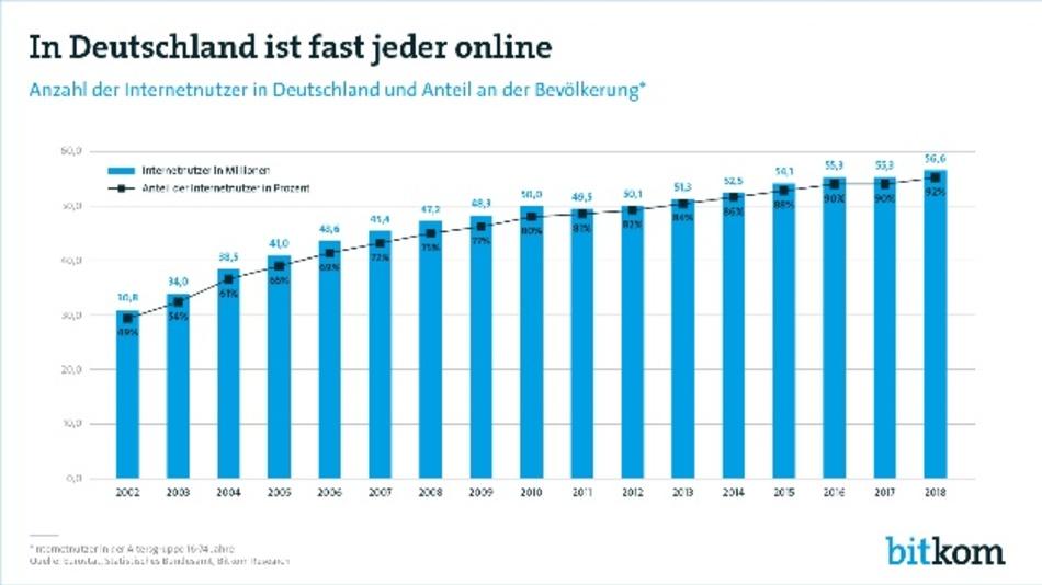 In Deutschland sind mehr als 57 Millionen Bundesbürger online
