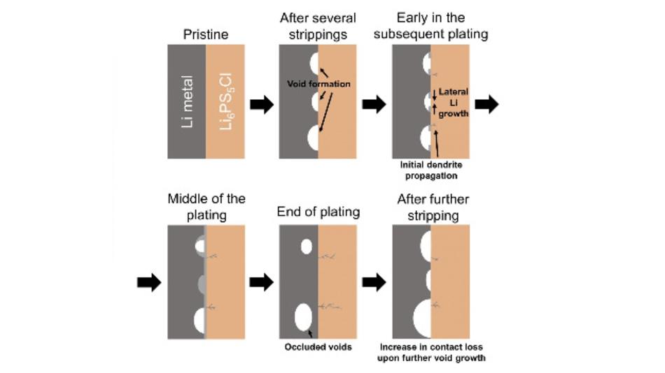 An der Grenzfläche zwischen Lithiummetall-Anode und keramischem Elektrolyten (Li6PS5Cl) entstehen zunehmend Hohlräume und Dendriten, wenn die Gesamtstromdichte über der kritischen Stromdichte liegt.