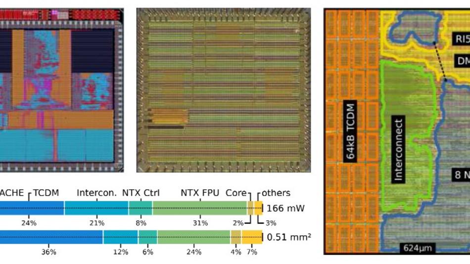Bild 1. Oben links und in der Mitte: Vollchip-Layout und Die-Shot aus hergestelltem Silizium in Globalfoundries 22FDX-Technologie. Rechts: Grundriss des NTX Accelerator Clusters, bestehend aus 1 RISC-V Prozessor und 8 NTX Gleitkommabeschleunigern. Unten links: Flächen- und Energieverbrauch des NTX-Clusters. Ein erheblicher Teil der Energie wird von den FPU- und Speicher-Subsystemen verbraucht, was zu einer hohen Energieeffizienz des Systems beiträgt.