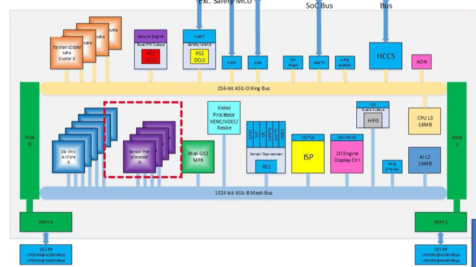 "Blockschaltbild des Automotive-SoCs für autonomes Fahren, das sechs AI-Engines des Typs ""DaVinci"" enthält."
