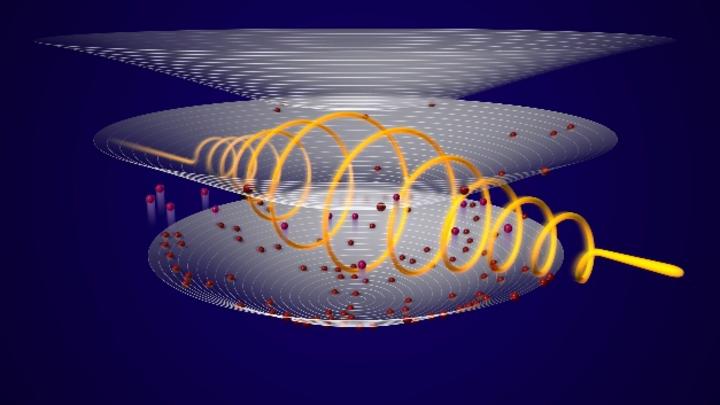 Zirkular polarisierte Terahertz-Pulse (orange Spirale) regen die Elektronen (rot) vom untersten auf das nächst höhere Energieniveau (parabolische Schale) an.