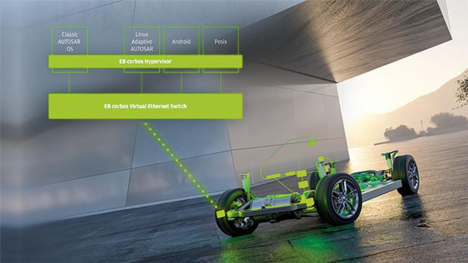 Automotive Ethernet lässt sich in unterschiedlichen virtuelle Maschinen anbinden und ist in der Autobranche wichtig für Effizienz und Performance.