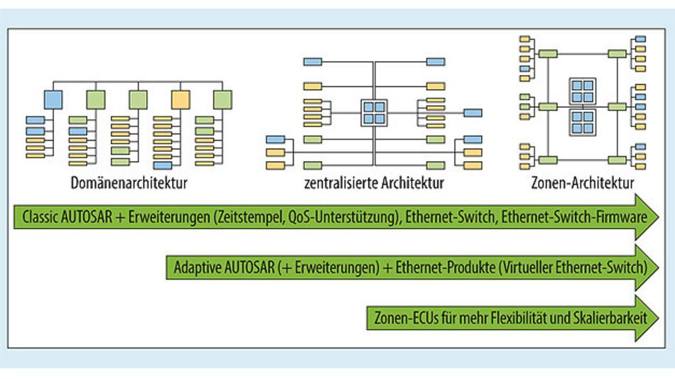 Bild 1. Evolution der E/E-Architekturen. Traditioneller domänenorientierter Ansatz (links), zentralisierte Architektur (Mitte), zukünftige Zonen-Architektur (rechts).