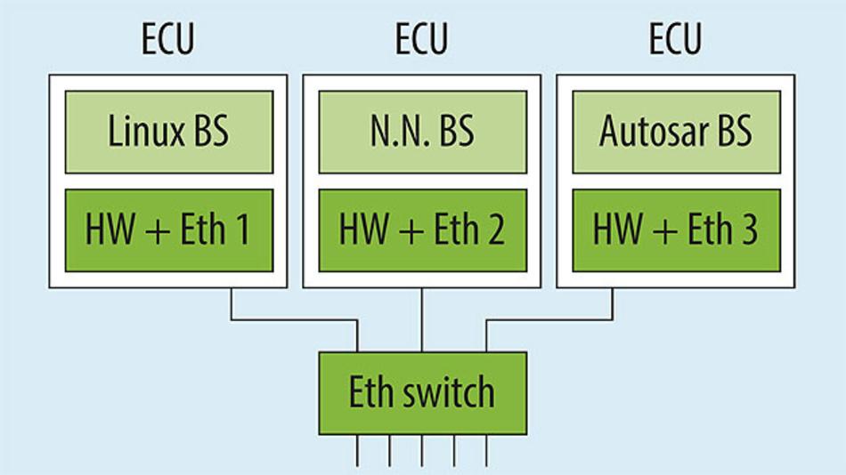 Bild 2. Separate ECUs, die über einen Ethernet-Switch verbunden sind.