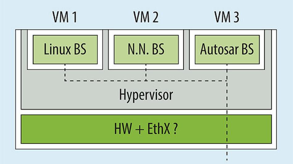 Bild 3. Integration mehrerer ECUs in eine Server- ECU mittels eines Hypervisors.
