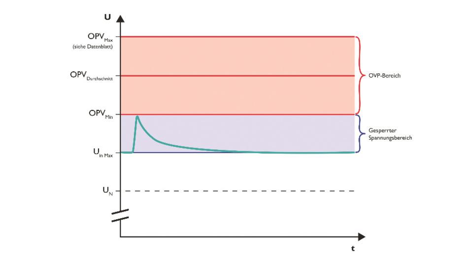 Bild 3: Der gesperrte Spannungsbereich zwischen U(in,Max) und OVP_Min verhindert, dass der Überspannungsschutz ungewollt auslöst und damit die Anlage stilllegt.