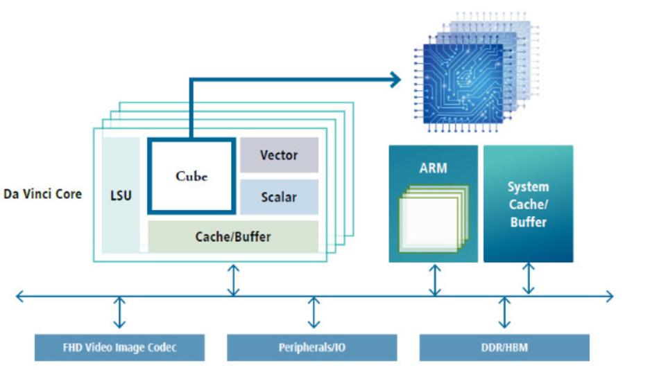 Der neue Prozessorbolide Ascend 910 basiert wie auch sein kleiner Bruder 310 auf Huaweis »DaVinci«-KI-Architektur.