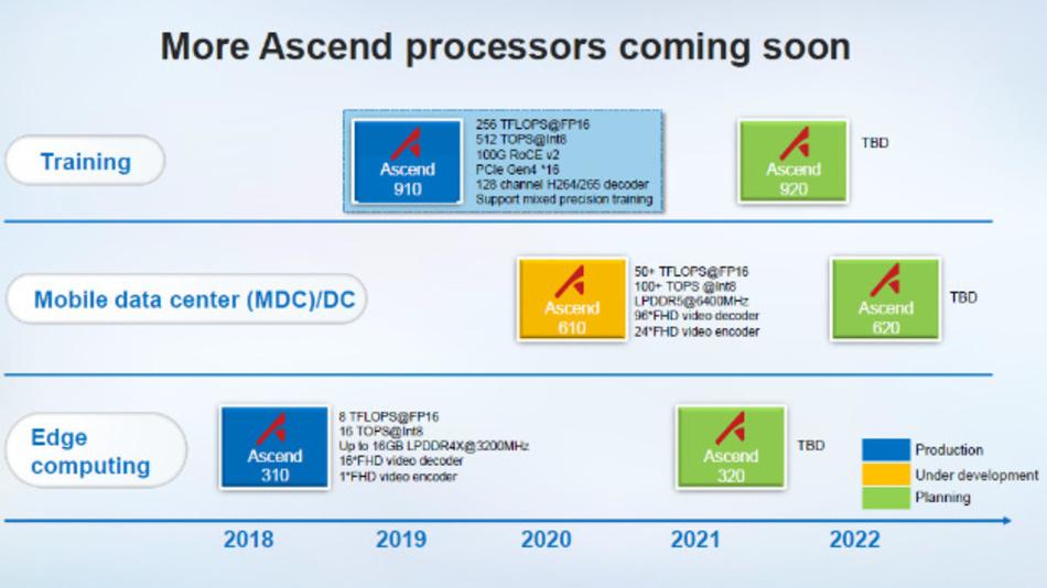 Die Huawei- Roadmap für KI-Prozessoren umfasst drei Einsatzgebiete: Edge-Computing, Mobile Data Center und Training.