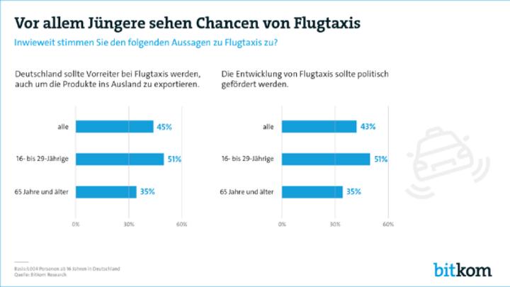 Über die Hälfte der jüngeren Mitbürger wünscht sich, dass Flugtaxis politisch gefördert werden.