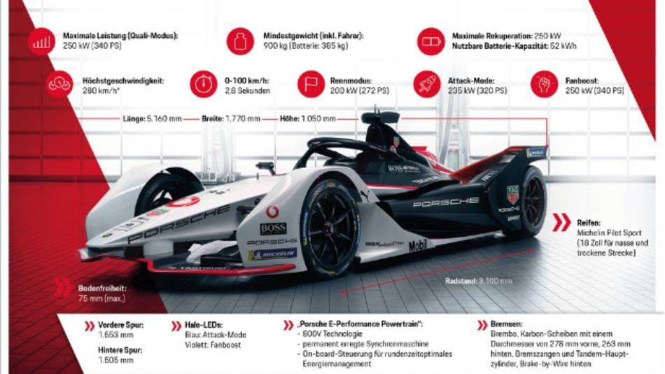Technische Daten des Porsche 99X Electric.
