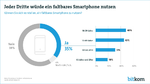 Bitkom Tech Trends 2019, faltbare Smartphones