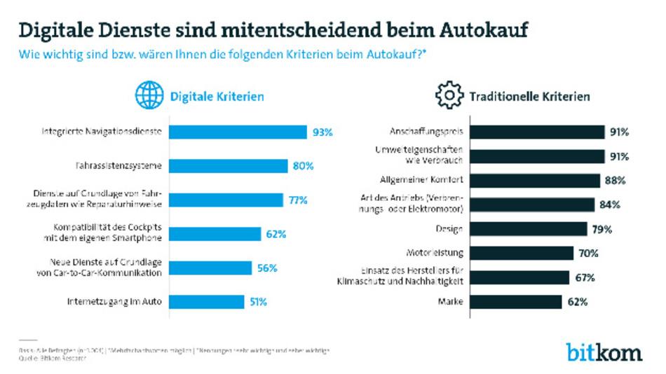 Die Rangfolge der Kriterien beim Autokauf nach einer repräsentativen Befragung im Auftrag des Digitalverbands Bitkom.