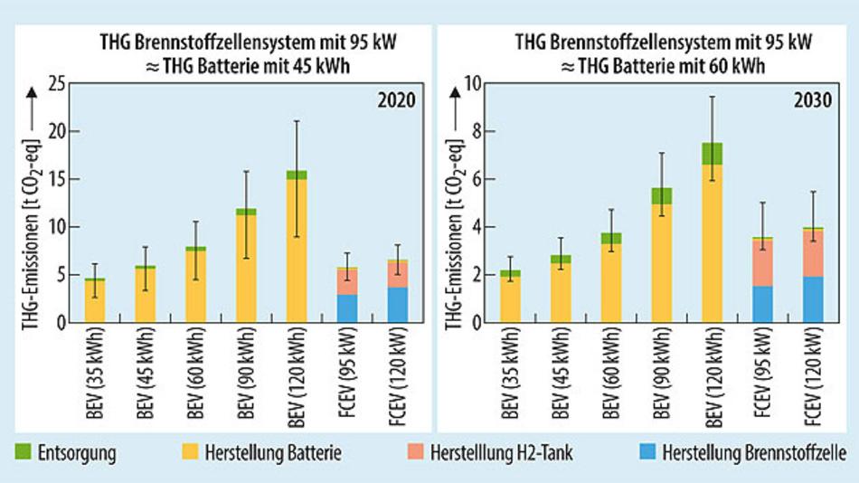Bild 2. Anfallende Treibhausgasemissionen bei der Herstellung und Entsorgung von reinen Elektro- und Wasserstoffautos.
