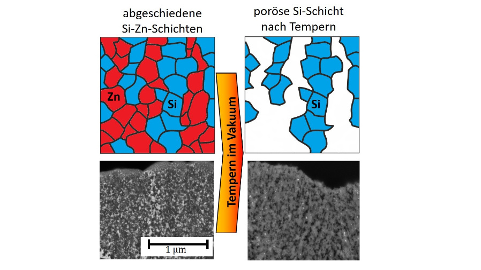 Schema der Anordnung einzelner Körner aus Zink (rot) und Silizium (blau) nach Abscheidung (links) und poröse Siliziumschicht nach Abdampfen von Zink durch Wärmebehandlung (rechts).